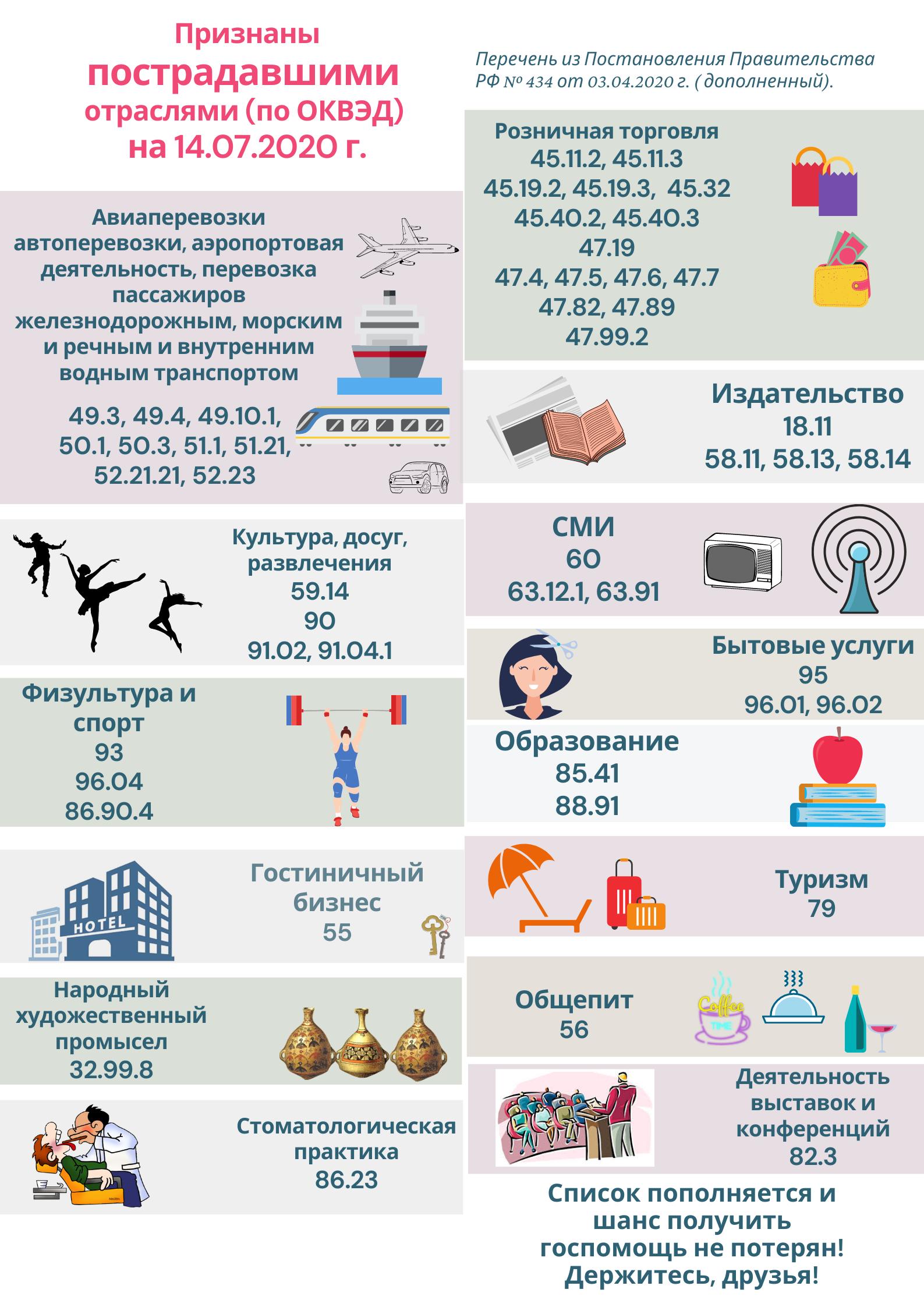 Covid-19 госпомощь